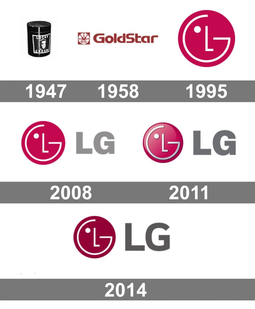 تاریخچه طراحی لوگو شرکت LG